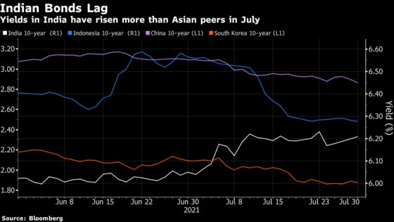 Inflation Angst Spreads to India Bonds as RBI Downplays Risk