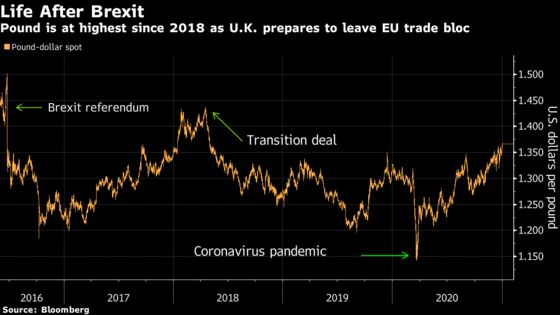 Pound Ends Drama-Filled 2020 on High Note Into Brexit New Year