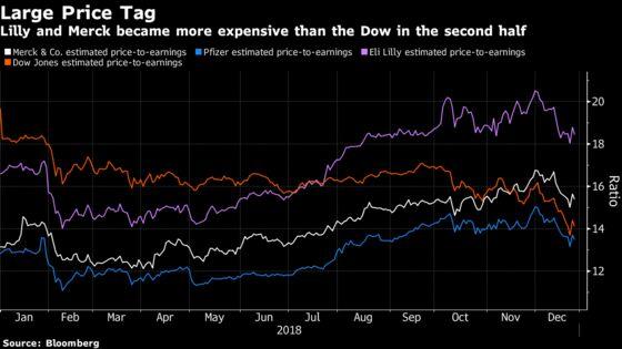 Two Big Pharma Stocks Were Dow's Best, But 2019 Looks Shakier