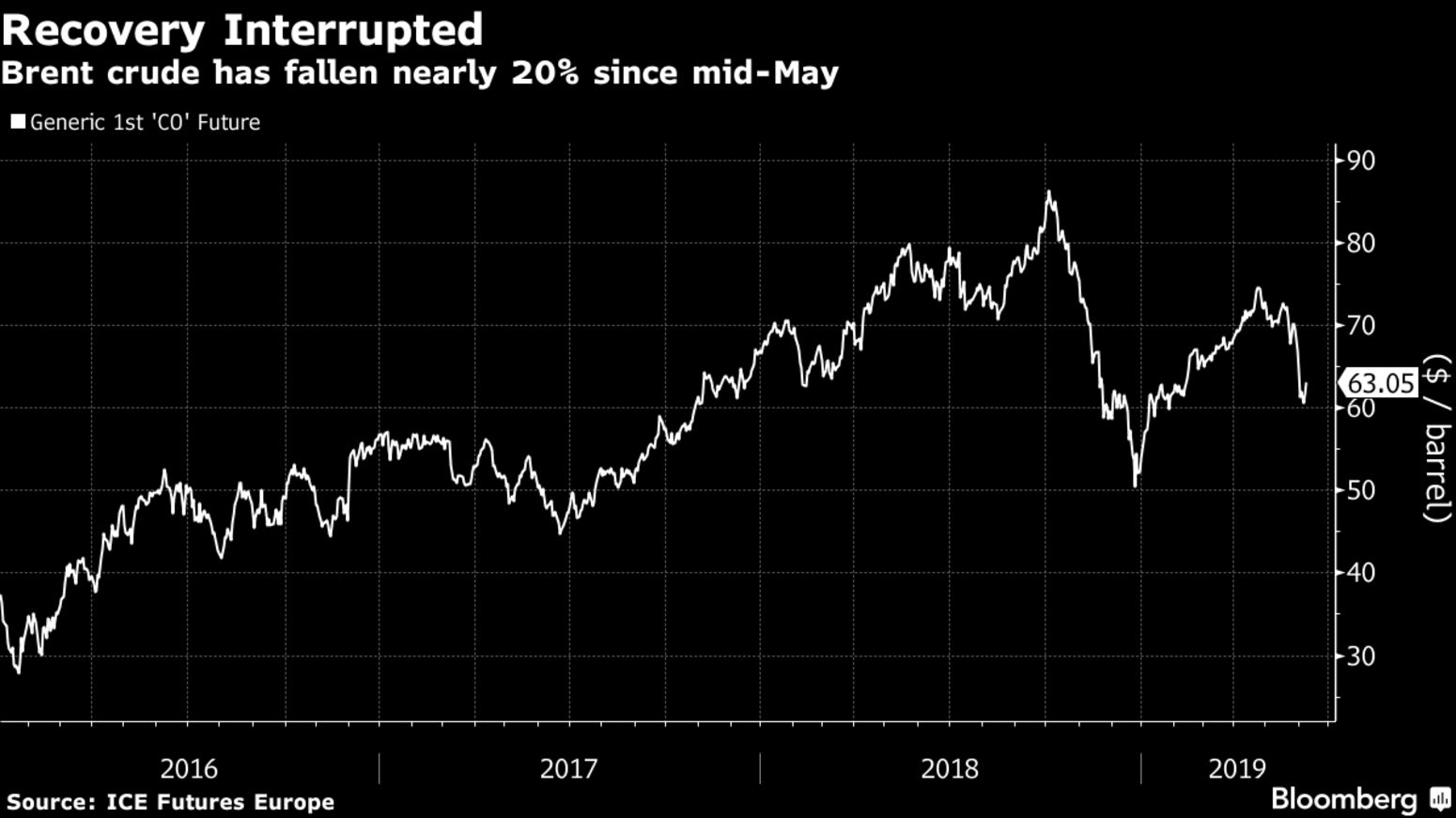 Brent crude has fallen nearly 20% since mid-May