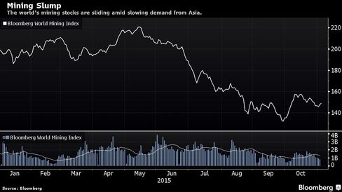 The world's mining stocks are sliding amid slowing demand from Asia.