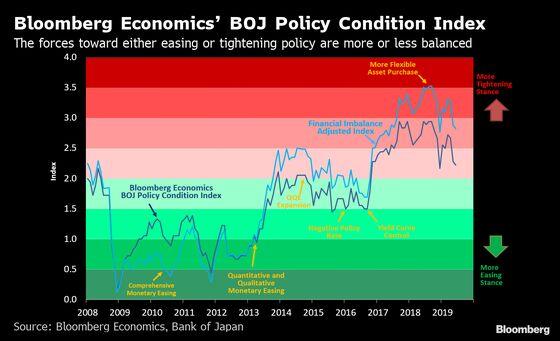 Financial Costs Constrain Bank of Japan Monetary Policy