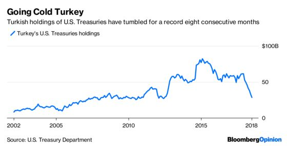Turkey's U.S. Treasury Dump Is More Vexing Than Russia's