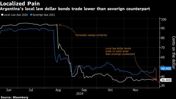 Argentina Local-Law Bondholders Brace for Painful Restructuring