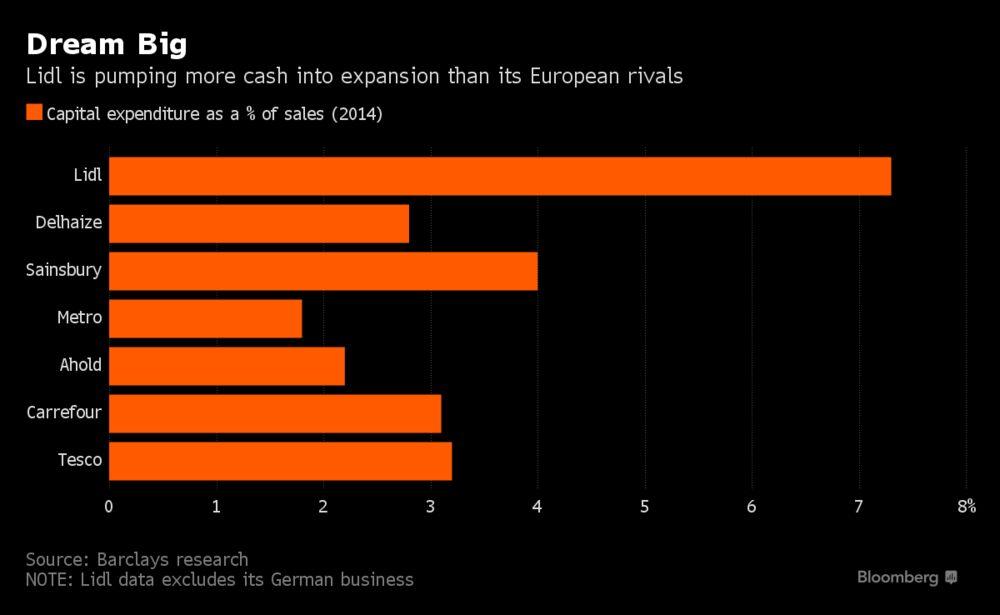 Lidl S Spending Tops European Rivals Before U S Entry Chart