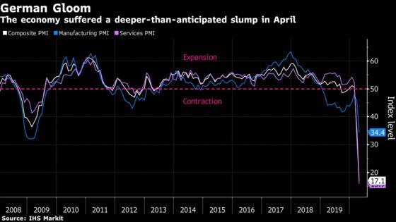 Virus Lockdown Pushes German Economy Into Record Slump