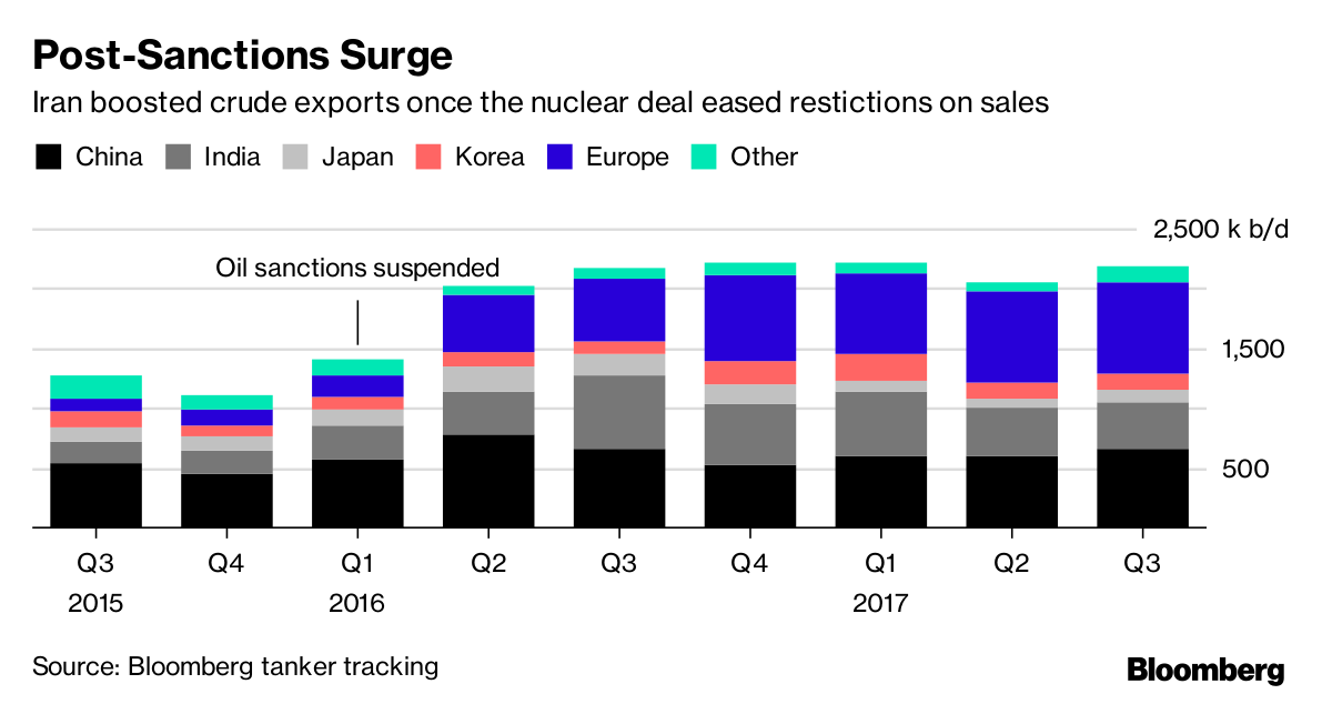 What's at Risk for Energy If Trump Pushes Iran Deal to Collapse