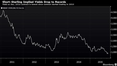 Yield on Dec. 2016 contract is lowest since contract started trading in 2010