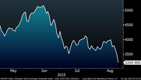 The Shanghai Composite Index's gyrations since May. It's now at a six-month low