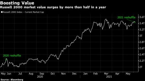 Meme Stock Rally Puts Spotlight On Russell 2000 Index Reshuffle