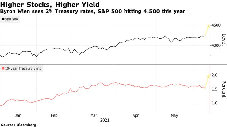 Byron Wien sees 2% Treasury rates, S&P 500 hitting 4,500 this year