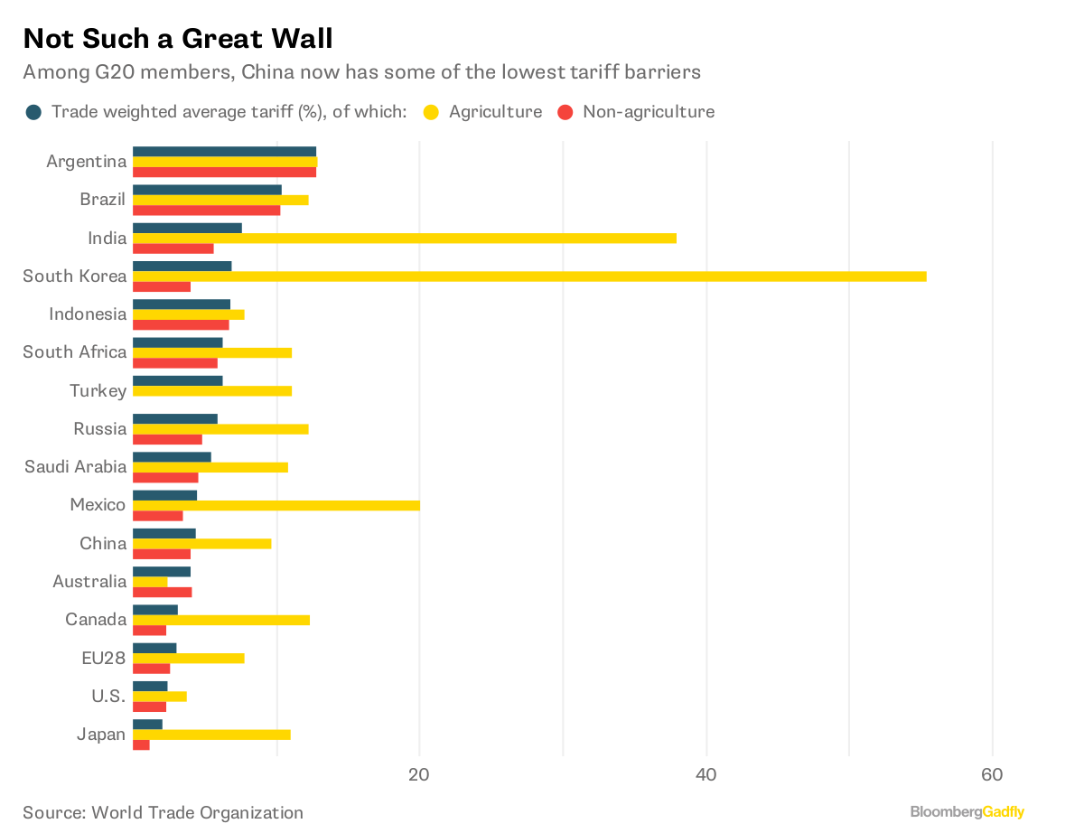 Not Such a Great Wall       Among G20 members China now has some of the lowest tariff barriers              Source World Trade Organization