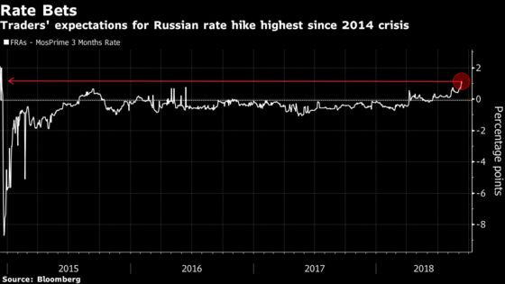 Kremlin Takes After Trump With Swipe at 'Undesirable' Rate Hike