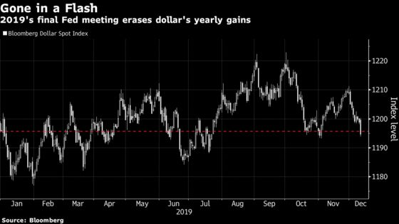 Powell Finally Delivers the Weaker Dollar That Trump Wanted