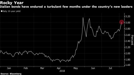 Italy Yield Tops 3% Before Budget Meeting as Bonds Extend Slump