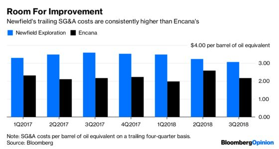 Encana's Newfield Sweeteners Draw aSour Response
