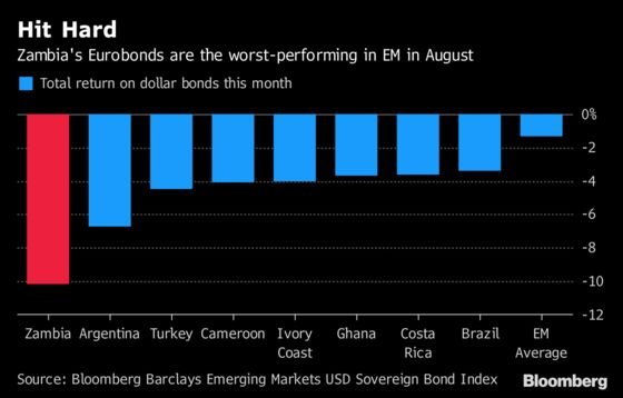 EM Sell-Off Batters Zambia as Spreads Hit 1,000 Basis Points