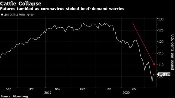 Virus Chaos Makes Beef a Luxury Consumers Are Willing to Forgo