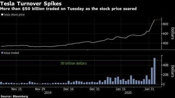$55 Billion Tesla Frenzy Has Morgan Stanley Lacking Answers
