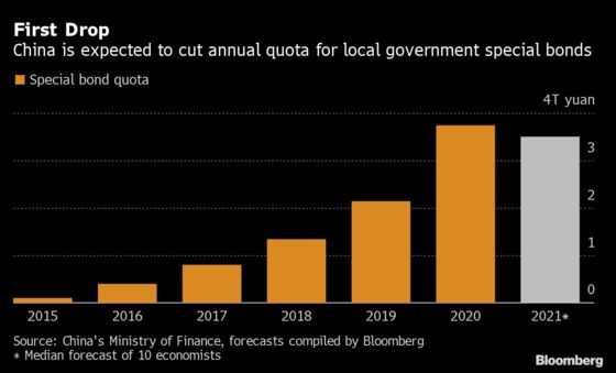 China Seen Cutting Local Government Bond Quota to Curb Debt