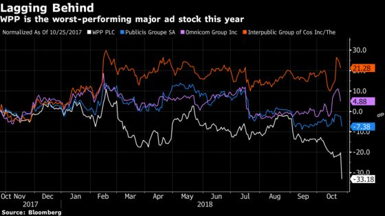 WPP Tumbles After New CEO Outlines Painful Turnaround Effort