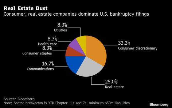 U.S. Bankruptcy Tracker: Battered Firms Hasten to Cut Costs