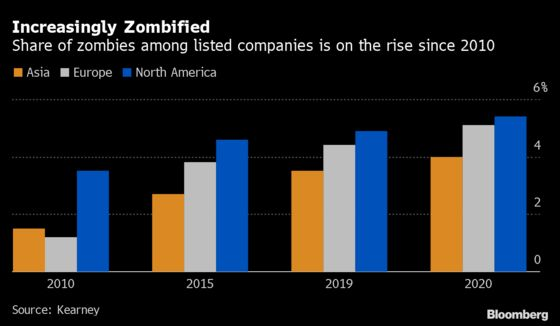 Credit 'Zombies' on the Rise as Real Estate Firms Lead Charge