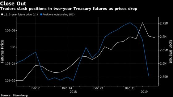 Traders Cut Longs in Treasury Futures After Blowout Payrolls