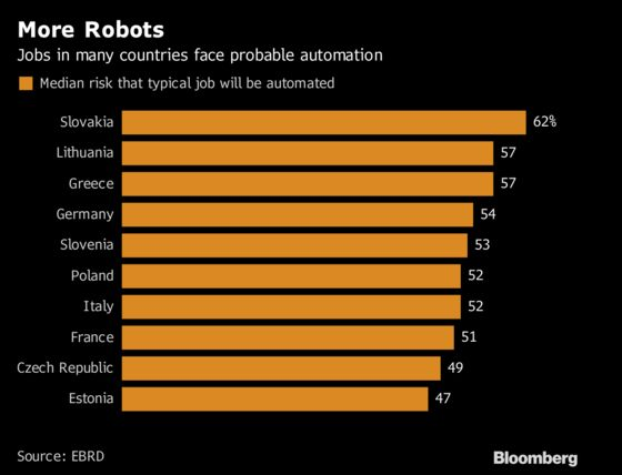 Robots Are Coming for Europe's Jobs