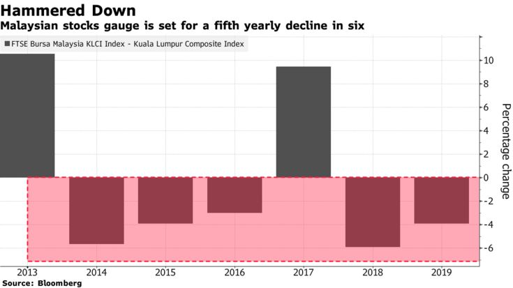 Malaysian stocks gauge is set for a fifth yearly decline in six
