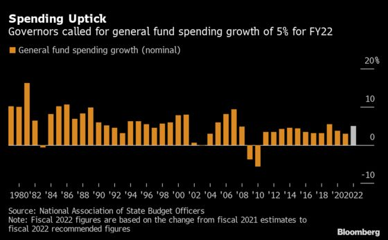 State Spending Could Surge at One of Fastest Paces in a Decade