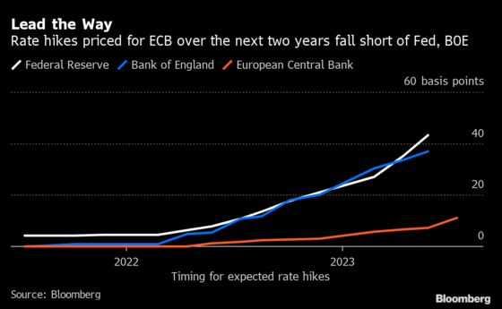 Peak Central Bank Support Marks New Phase for World Recovery