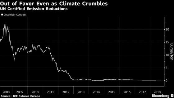 Climate Envoys Seek Heir to $33 Billion UN Carbon Market