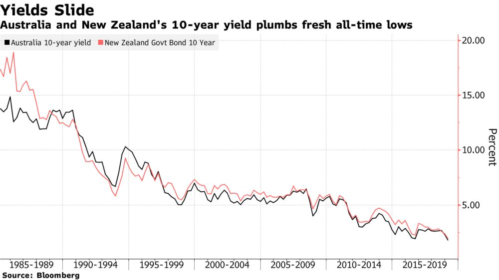 Australian 10-Year Bond Yield Drops to New Record Low