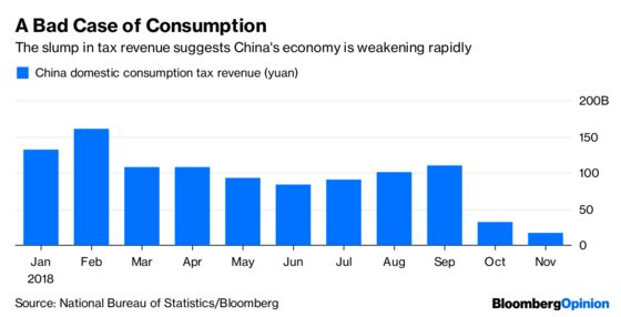 Beijing Dithers as the Economy Declines