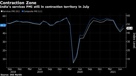 India's Services Sector in Contraction Zone Before Rate Review
