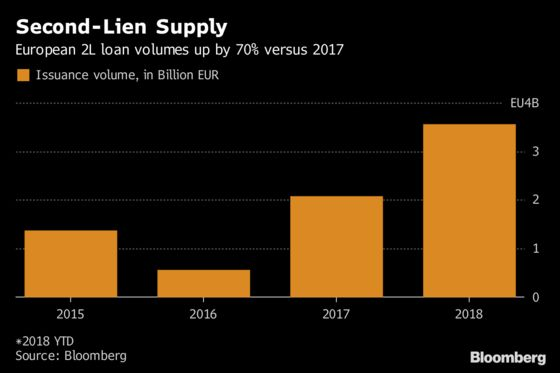 Europe's Second-Lien Loan Sales Surge on Private Debt Demand