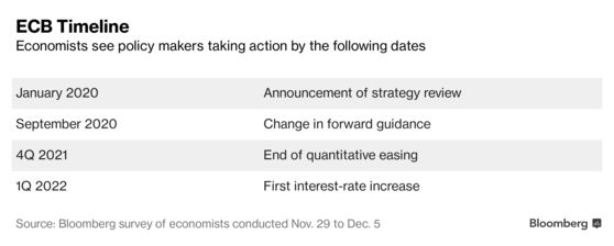 Cronología del BCE