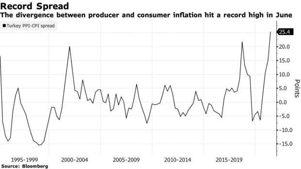The divergence between producer and consumer inflation hit a record high in June