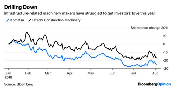 Excavator Stocks Can't Climb Out of the Hole