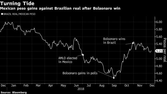 Analysts Who Warned of Emerging-Market Rout Expect Painful 2019
