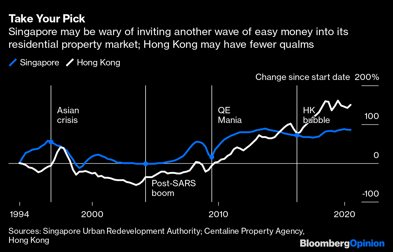Hong Kong, Singapore Will Part Ways on Property After Covid, Fed QE -  Bloomberg