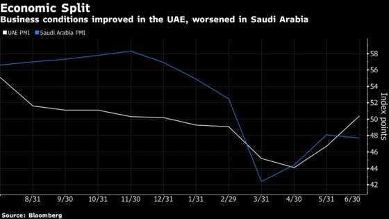 Uneven Recovery for Arab World's Top Economies