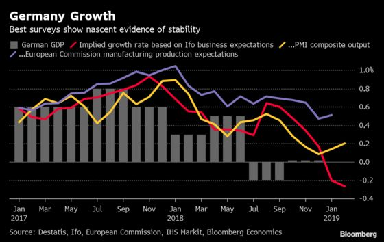 Lasting Hit to Sentiment Means Slower Growth in Germany