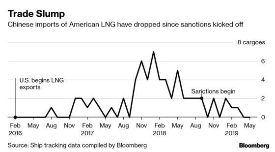 China LNG Buyers Seek to Swap U.S. Cargoes After Fresh Tariffs