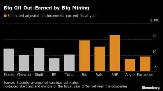 Record Metals Prices Catapult Mining Profits Beyond Big Oil