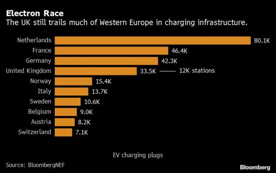 U.K. Funding for Electric-Vehicle Charging Still on a Trickle