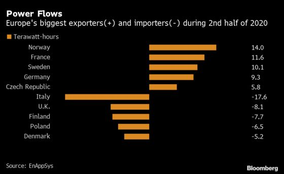 Norway Overtakes France as Europe's Biggest Electricity Exporter