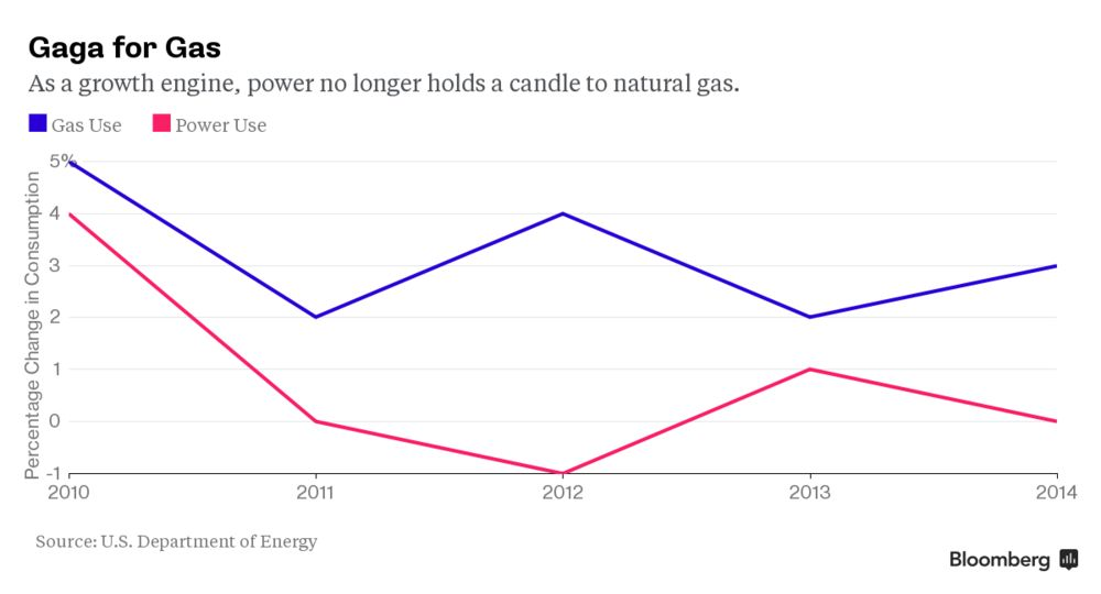 One Chart Shows Why Electric Companies Are Going for Gas Lines