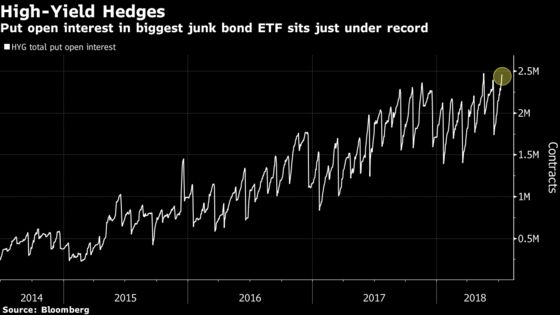 Junk Bonds Are Booming, But So Are Hedges Against Them